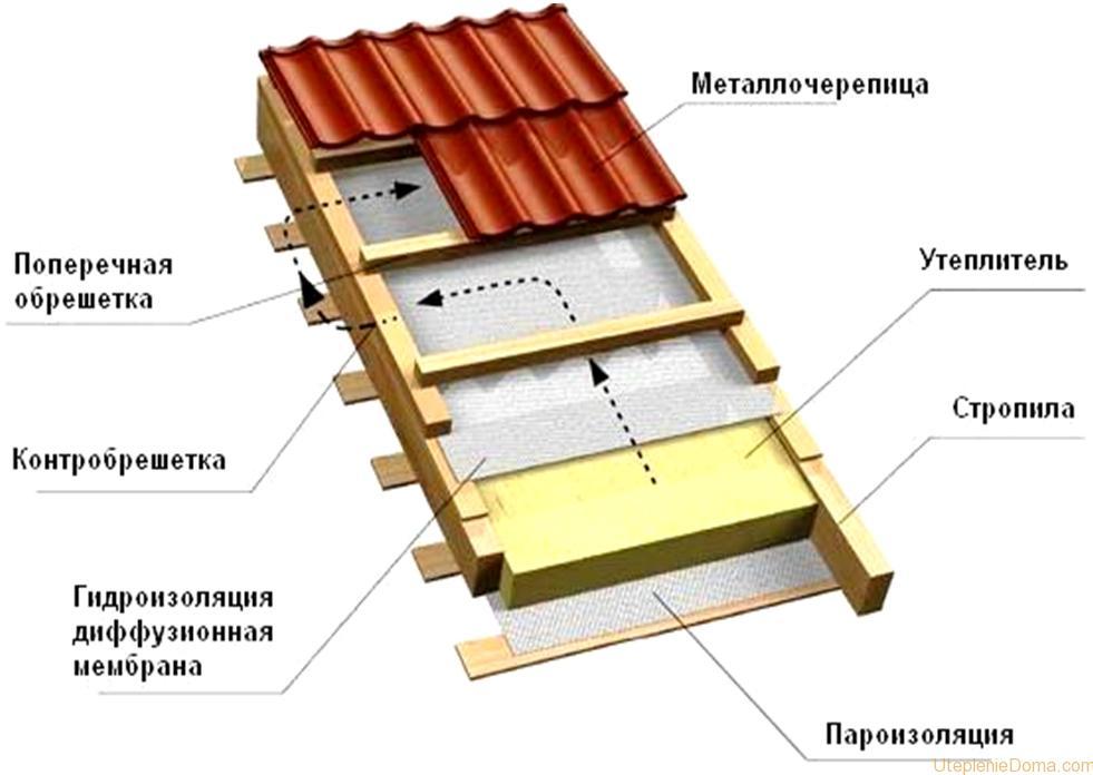 tole isolee toiture nord devis chantier loire soci t aerbpa. Black Bedroom Furniture Sets. Home Design Ideas