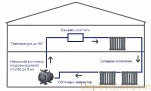 Схема водяного отопления в гараже