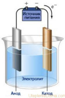 Водородная отопление своими руками