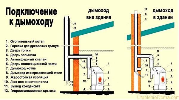 Схема установки дымохода для газового и тт котла