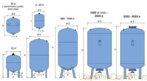 Расчет размера расширительного бака для закрытой системы отопления