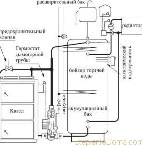 Закрытая система отопления с твердотопливным котлом