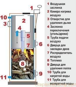 котел Стропува своими руками