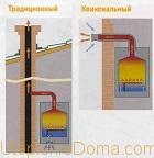 монтаж дымохода для газового котла