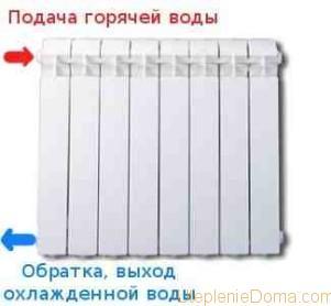 батарея холодная, а обратка горячая