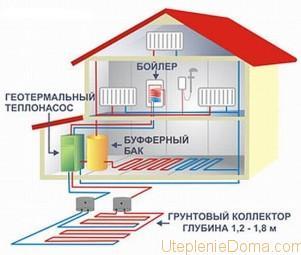 энергосберегающие технологии в системе отопления