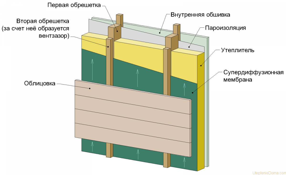 Парогидроизоляция стен при утеплении isover гидроизоляция kreisel 810 отзывы