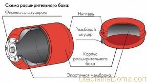 Мембрана удерживает в расширительном бачке отопления