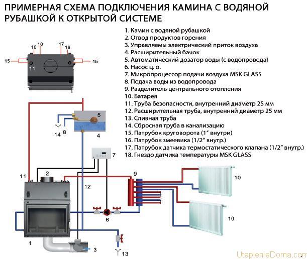 Камин с теплообменником схема подключения Пластинчатый теплообменник Sondex S16B Кызыл