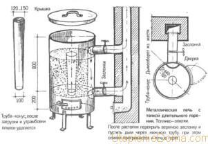 Печь с дожигом газов своими руками