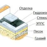 Гидроизоляция пола по грунту