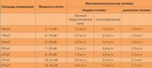 Расчет потребления газа на отопление частного дома