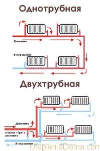 Схемы отопления частного одноэтажного дома