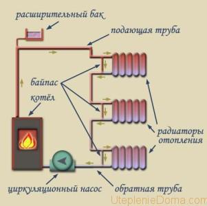 Однотрубная схема отопления одноэтажного дома