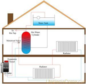 проект системы отопления коттеджа