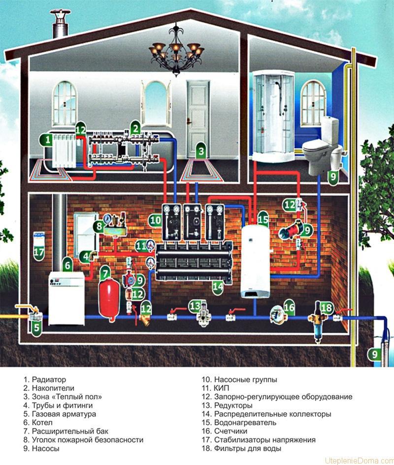 Схема отопления двухэтажного коттеджа
