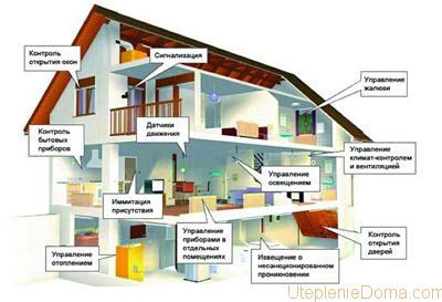 Умная система отопления дома