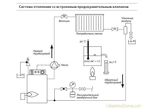 Проекты парового отопления