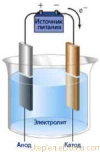 Отопление на водороде: чертеж