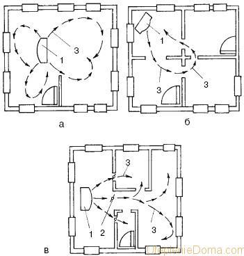 Схема печного отопления частного дома