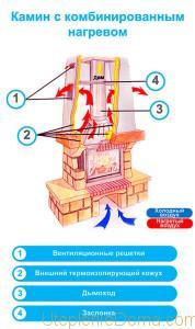 Отопление каркасного дома камином