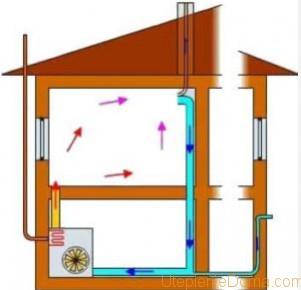 Воздушный обогрев дома