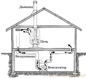 Преимущество воздушного отопления