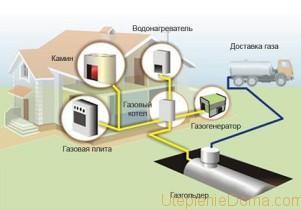 Автономное отопление частного дома сжиженным газом