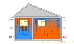 Характеристики инфракрасного отопления