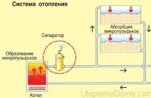 Рабочее давление в радиаторах отопления