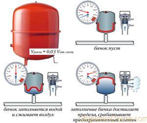 Давление и объем расширительного бака для системы отопления