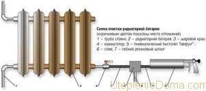 Промывка чугунных батарей