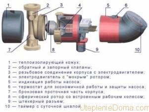 Как разобрать циркуляционный насос отопления?