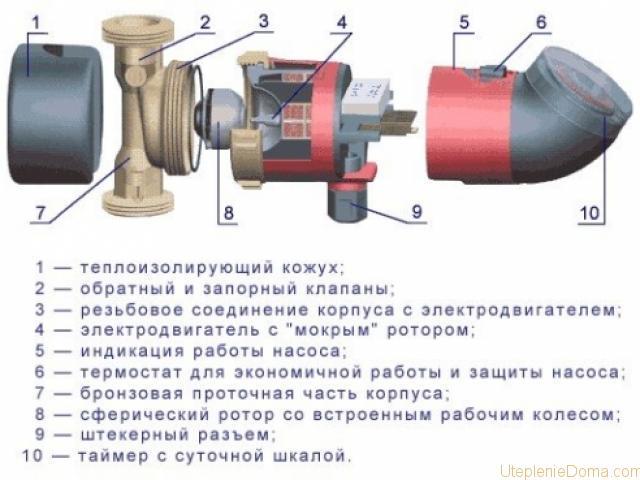 Насосы для отопления ремонт