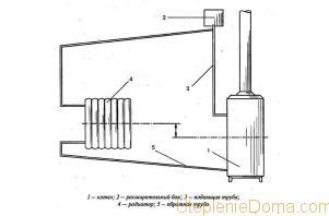 Как выбрать расширительный бак для открытой системы отопления