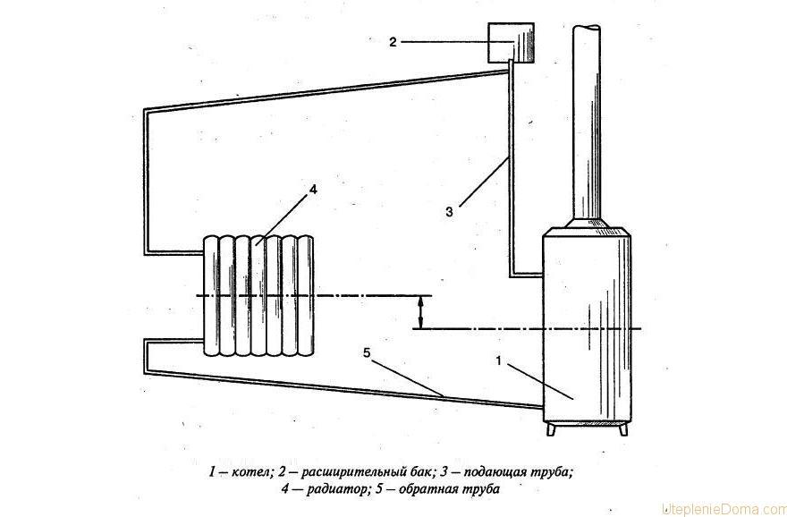 Расширительный бачок для отопления своим руками 687