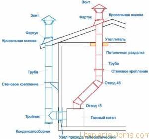 Соединение газового котла с дымоходом