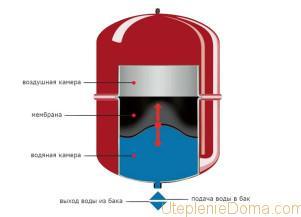 Вакуумный расширительный бачок для системы отопления