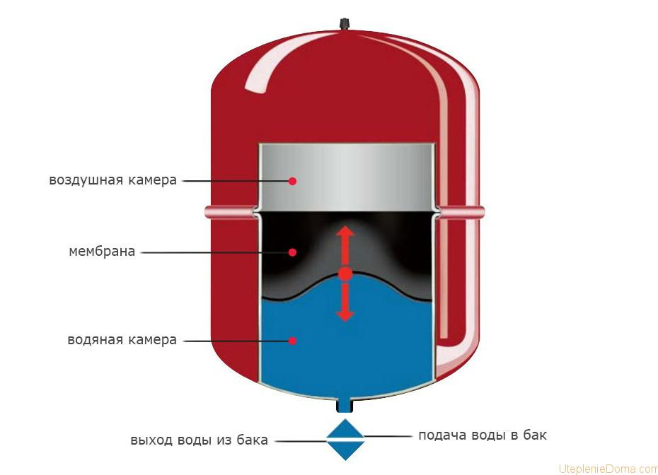 Аккумулирующий бак для системы отопления
