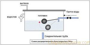 схема расширительного бака для открытого отопления
