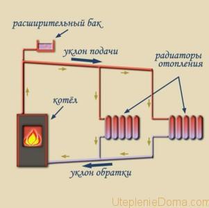угол наклона трубы отопления