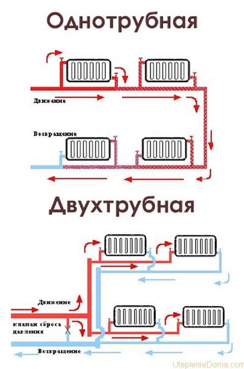 схема труб отопления в