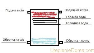 Давление в гидроаккумуляторе системы отопления