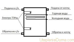 расчет гидроаккумулятора системы отопления