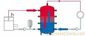 установка гидроаккумулятора в системе отопления