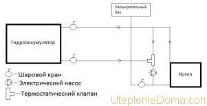 схема отопления с гидроаккумулятором