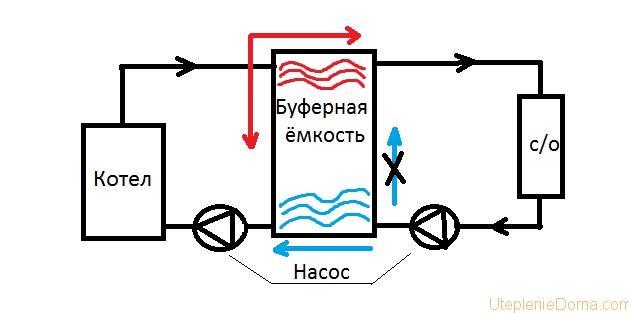 Аккумулятор для отопления своими руками 3