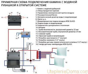 Как подключить камин к системе отопления