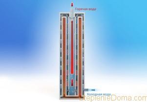 индукционные электрические котлы для отопления дома
