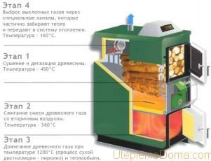 дешевые котлы отопления на твердом топливе